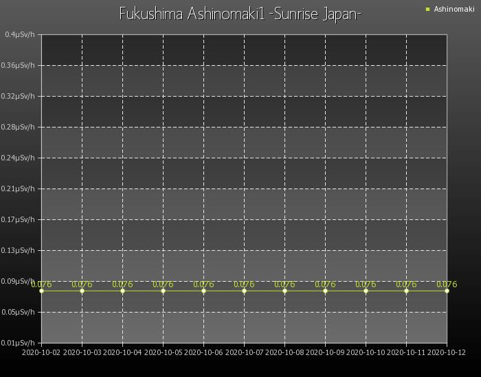 福島県会津芦ノ牧温泉グラフ