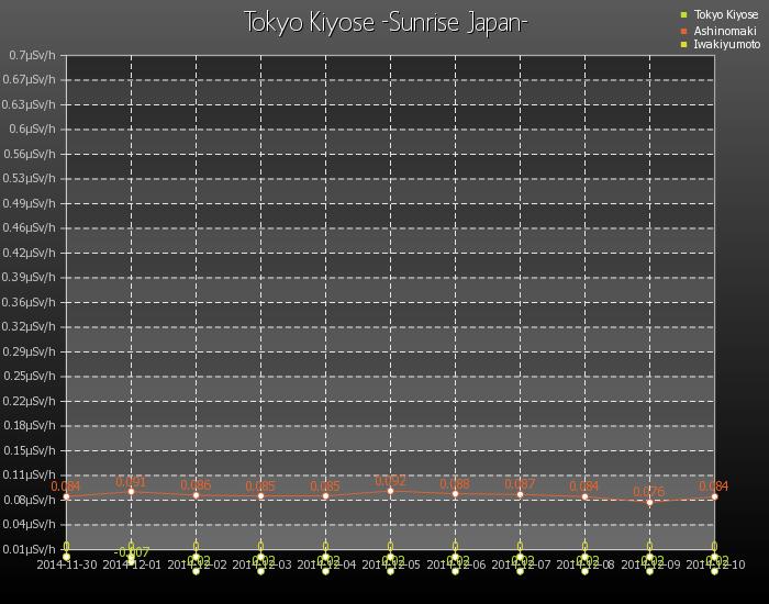 清瀬市現在の放射線濃度